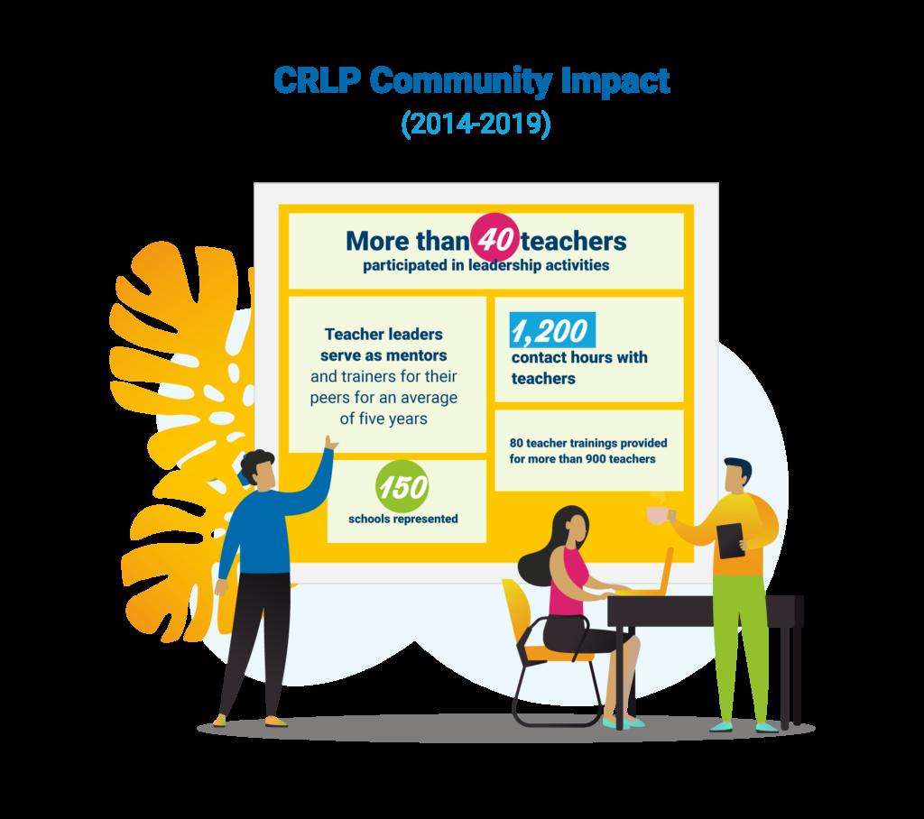 CRLP infographic image